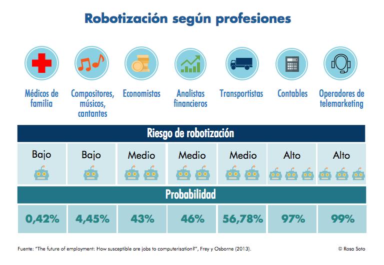 profesiones robotizadas