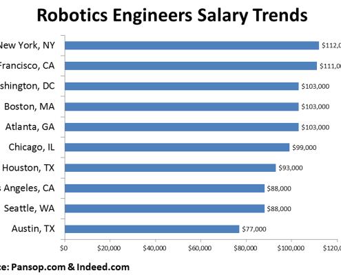 salarios de robotica