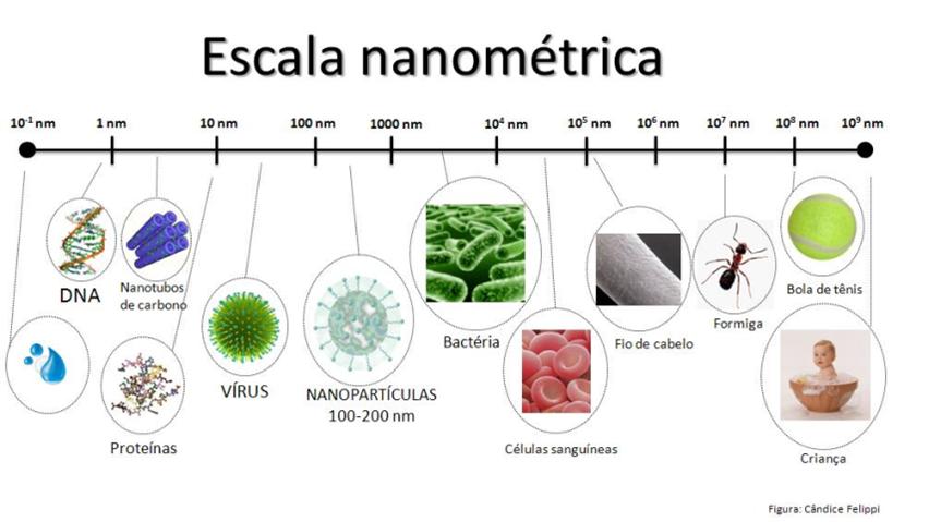 Escala de nanometros ejemplos